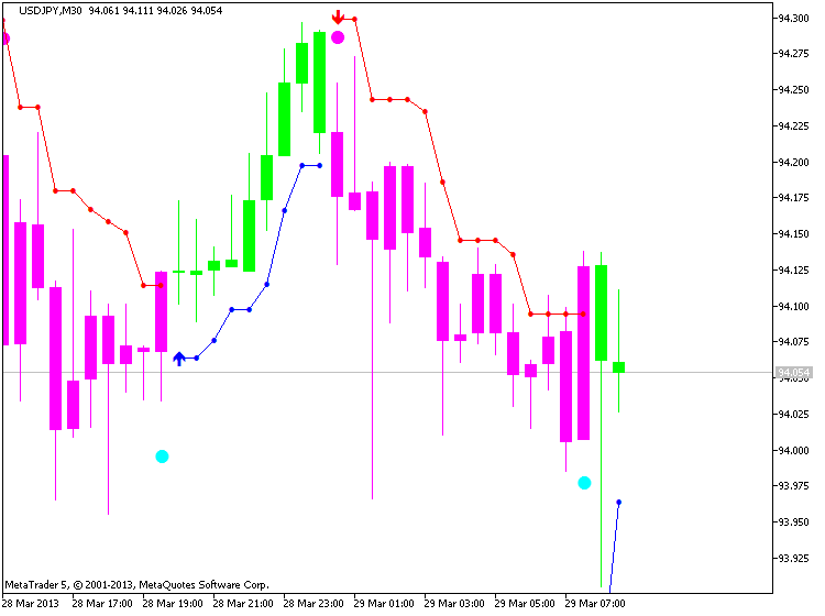 USDJPY, M30, 2013.03.29, MetaQuotes Software Corp., MetaTrader 5, Demo