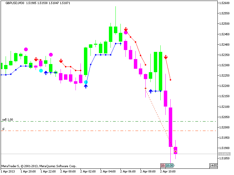 GBPUSD, M30, 2013.04.02, MetaQuotes Software Corp., MetaTrader 5, Demo