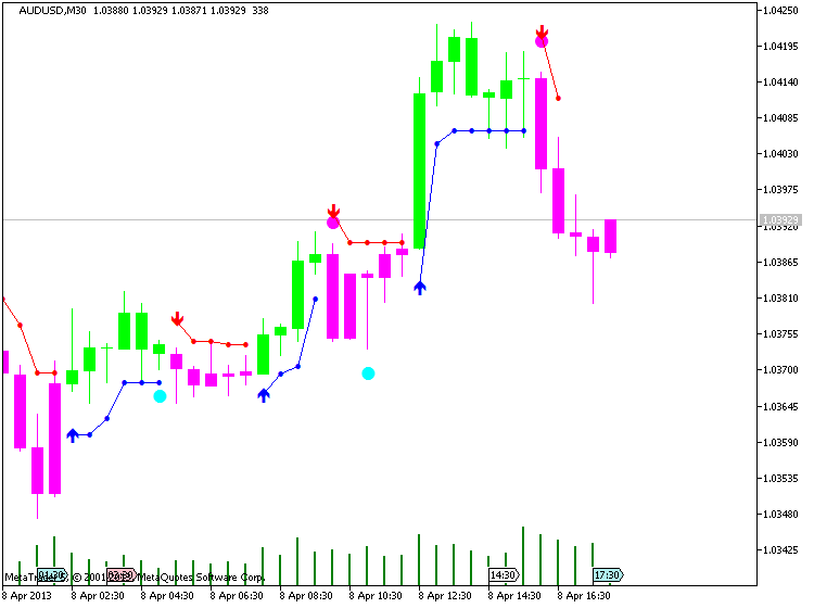 AUDUSD, M30, 2013.04.08, MetaQuotes Software Corp., MetaTrader 5, Demo