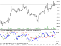 H4, H1 and M30 Money Flow Indexes Multiple...