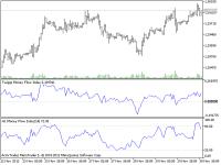 Twiggs Money Flow Index compared to Money Flow...