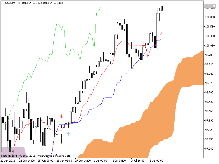 USDJPY, H4, 2013.07.06, MetaQuotes Software Corp., MetaTrader 5, Demo