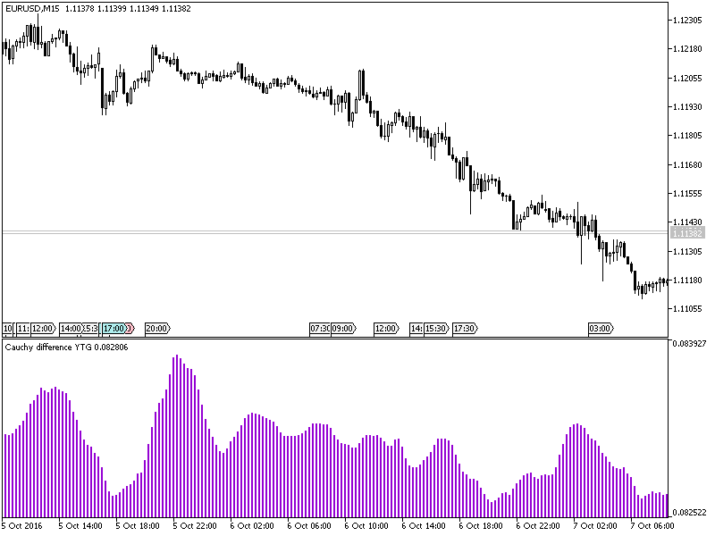 Gráfico EURUSD, M15, 2016.10.10 18:59 UTC, MetaQuotes Software Corp., MetaTrader 5, Demo