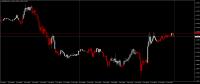 Chart EURUSD, M15, 2017.10.07 06:27 UTC, Alpari International Limited, MetaTrader 4, Real