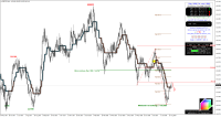 Possible scenario for GBPJPY