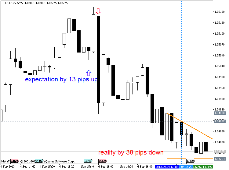USDCAD, M5, 2013.09.04, MetaQuotes Software Corp., MetaTrader 5, Demo