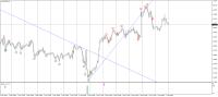 Chart EURUSD, H1, 2019.02.02 21:28 UTC, Weltrade, MetaTrader 4, Demo