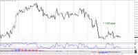 closed sell EURUSD: + 100 pips