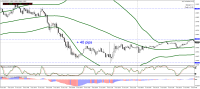 EURUSD +40 pips profit