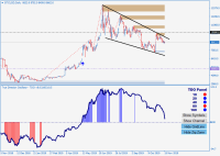 #bitcoin move inside a descending wedge. If it...