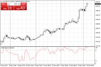 Chart XAUUSD, H1, 2019.12.26 03:44 UTC, FXOpen Investments Inc., MetaTrader 4, Demo