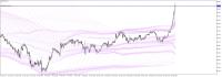 Chart CADJPY.m, H1, 2020.02.19 17:50 UTC, RoboForex Ltd, MetaTrader 5, Real