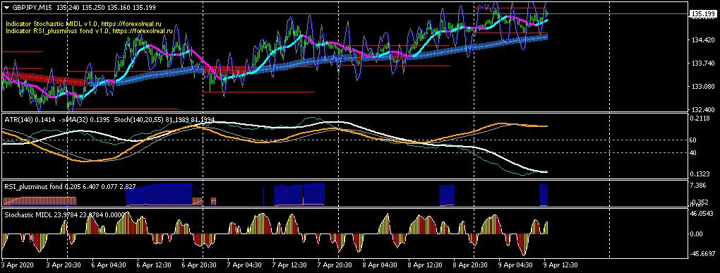 График GBPJPY, M15, 2020.04.09 10:10 UTC, RoboForex Ltd, MetaTrader 4, Demo