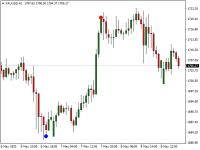 Chart XAUUSD, H1, 2020.05.11 04:59 UTC, FX Choice Limited, MetaTrader 4, Demo