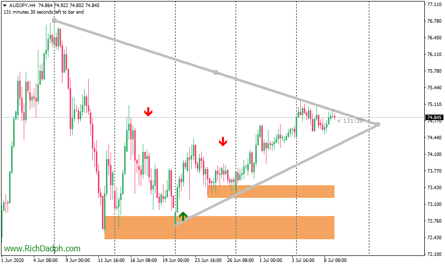AUDJPY 4 hour chart (7.9.20) MetaTrader 4 axicorp financial services
