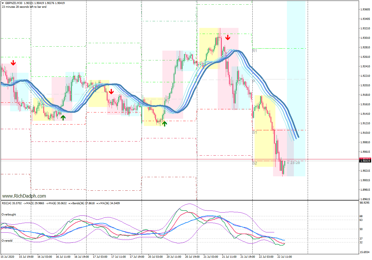 GBPNZD m30 chart (7.22.20) MetaTrader 4 axicorp financial services
