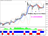 Chart GBPJPY, H1, 2020.08.05 10:33 UTC, FIBO Group, Ltd, MetaTrader 4, Real