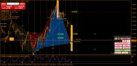 Analyze By Shepherd Harmonic Patterns Indicator