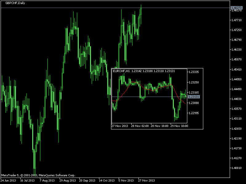 GBPCHF, D1, 2013.12.01, MetaQuotes Software Corp., MetaTrader 5, Demo