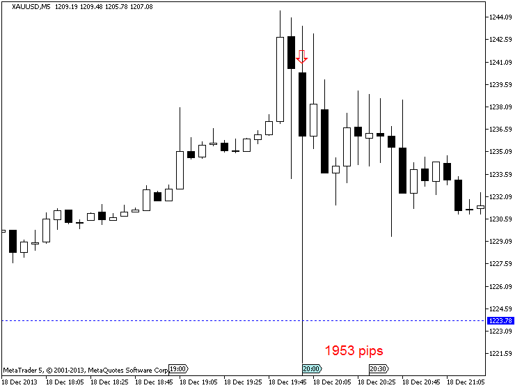 Can anyone tell how to trade XAUUSD !!! - Profit Trading