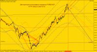 Chart GBPJPY, M1, 2014.09.08 17:32 UTC, Weltrade, MetaTrader 4, Demo