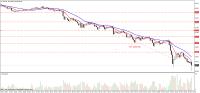 137 пунктов на падении нефти 28-11-2014