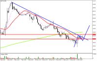 Chart ESTC3, M15, 2015.04.14 14:23 UTC, XP Investimentos CCTVM S/A, MetaTrader 5, Demo