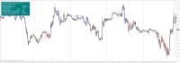 Chart EURUSD, M15, 2015.02.21 03:30 UTC, MFX Broker Inc., MetaTrader 4, Real