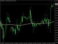 Chart EURUSD, H1, 2015.06.17 23:42 UTC, Forex Capital Markets, LLC, MetaTrader 4, Demo