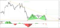 Chart EURUSD, H1, 2015.06.27 11:50 UTC, Forex Capital Markets, LLC, MetaTrader 4, Demo