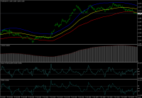 Chart EURUSD, M1, 2015.10.28 21:59 UTC, MetaQuotes Software Corp., MetaTrader 4, Demo