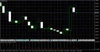Chart EURUSD, D1, 2015.12.07 07:13 UTC, MetaQuotes Software Corp., MetaTrader 5, Demo